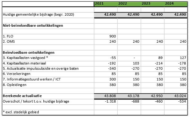 Tabel met financieel overzicht van investeringen in 2020 tot en met 2024.