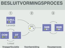 Schematische weergave besluitvormingsproces.