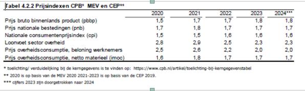 Prijsindexentabel CPB MEV en CEP.