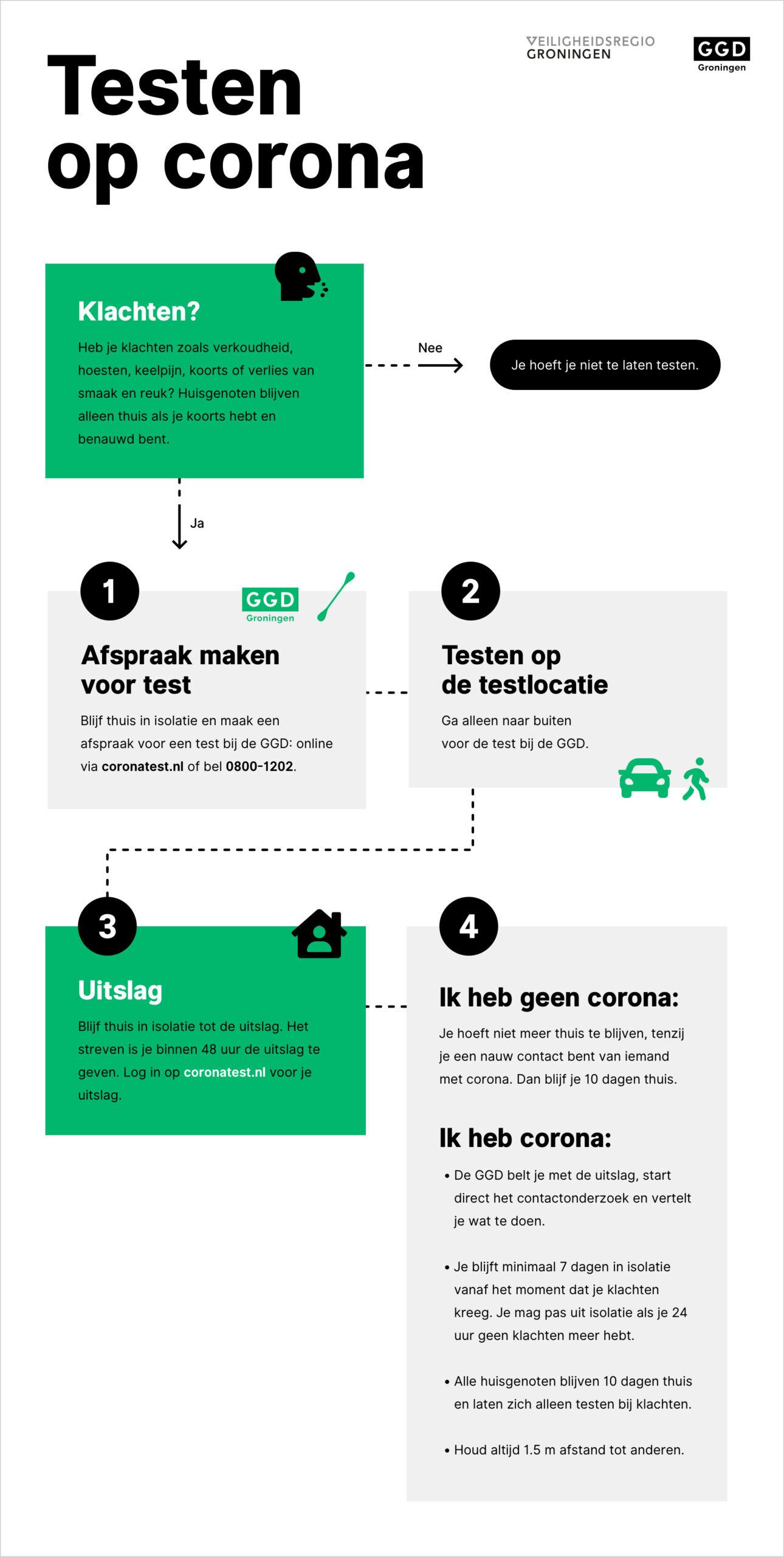 Infographic beslisboom over hoe testen werkt. Al deze informatie is ook beschikbaar in de test en op rijksoverheid.nl