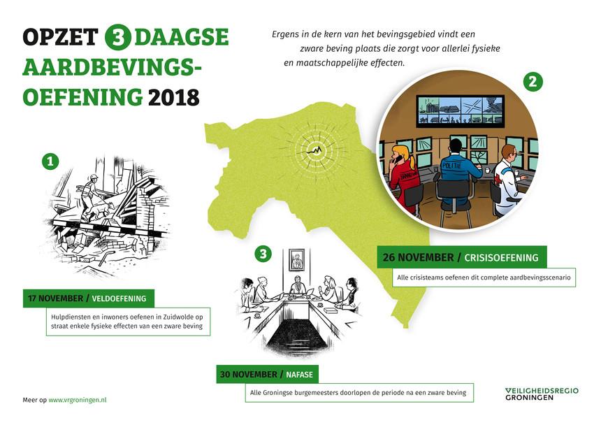 Infografiek over de aardbevingsoefening in 2018. Deze is puur illustratief, de tekst bevat dezelfde informatie.