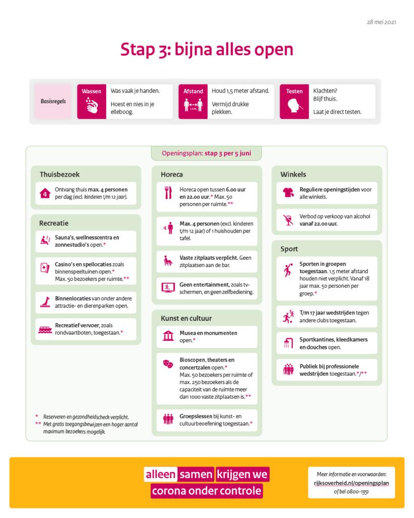 Infographic met samenvatting van de coronamaatregelen vanaf 28 mei.